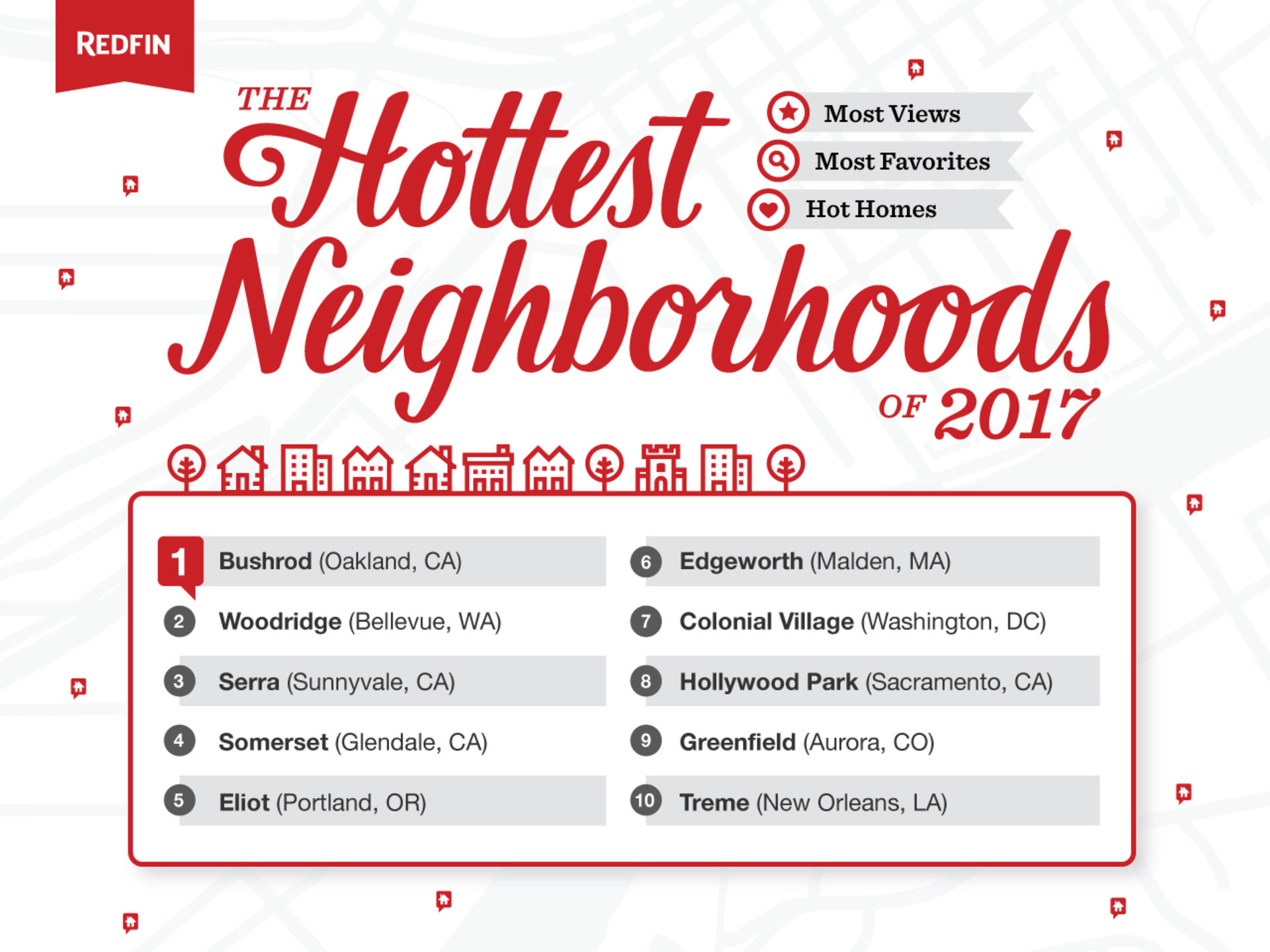Redfin Predicts the Hottest Neighborhoods of 2017