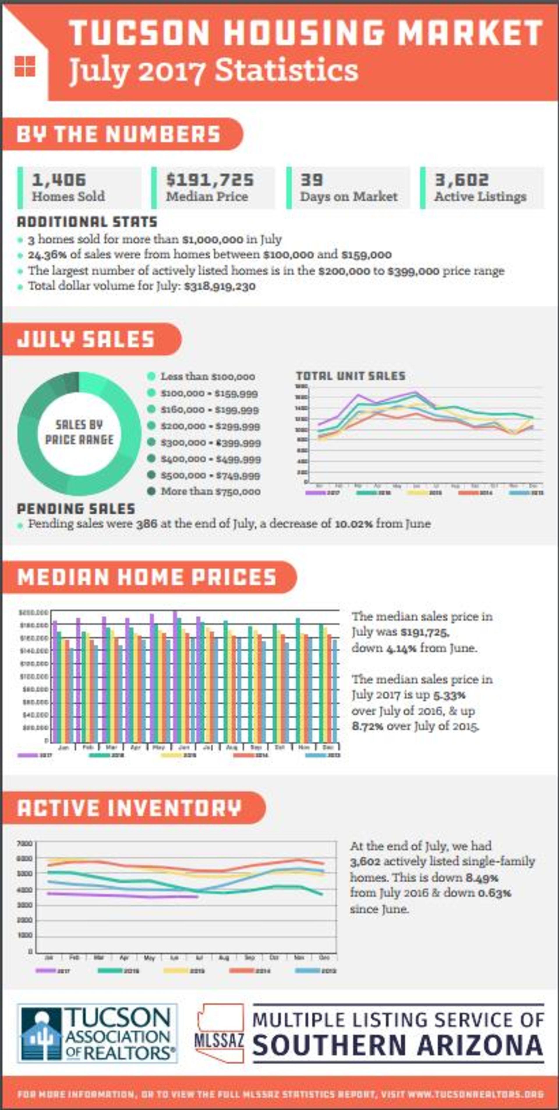 July 2017 Statistics