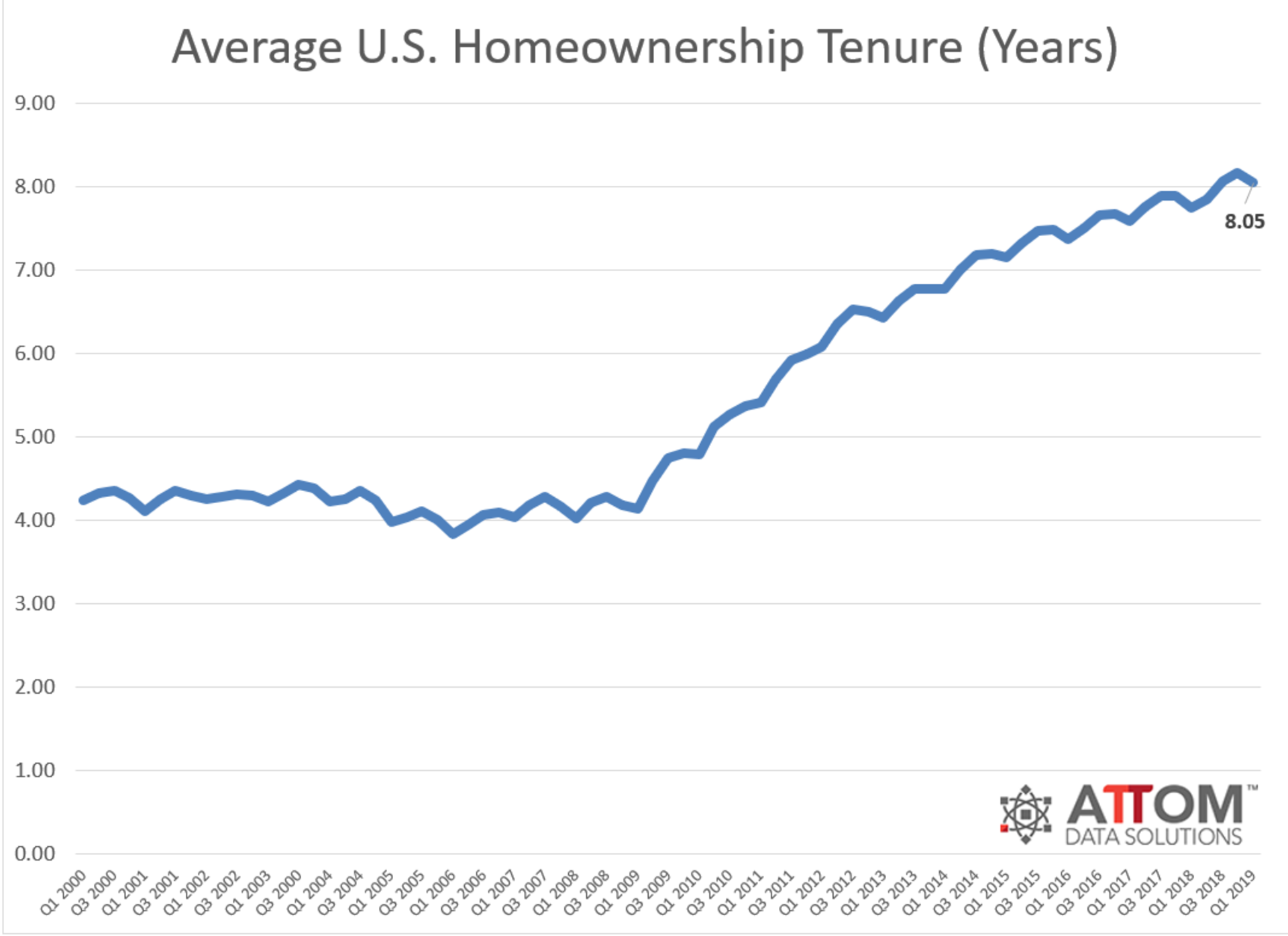 Average Homeowners Stay 8 Years Before Moving