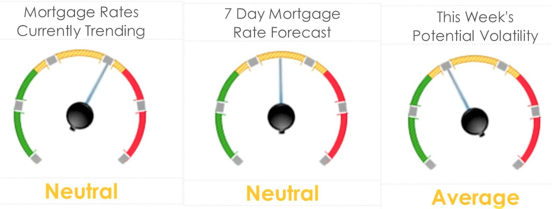 Mortgage Rate Analysis, Have Trade Tariffs Impacted Rates?