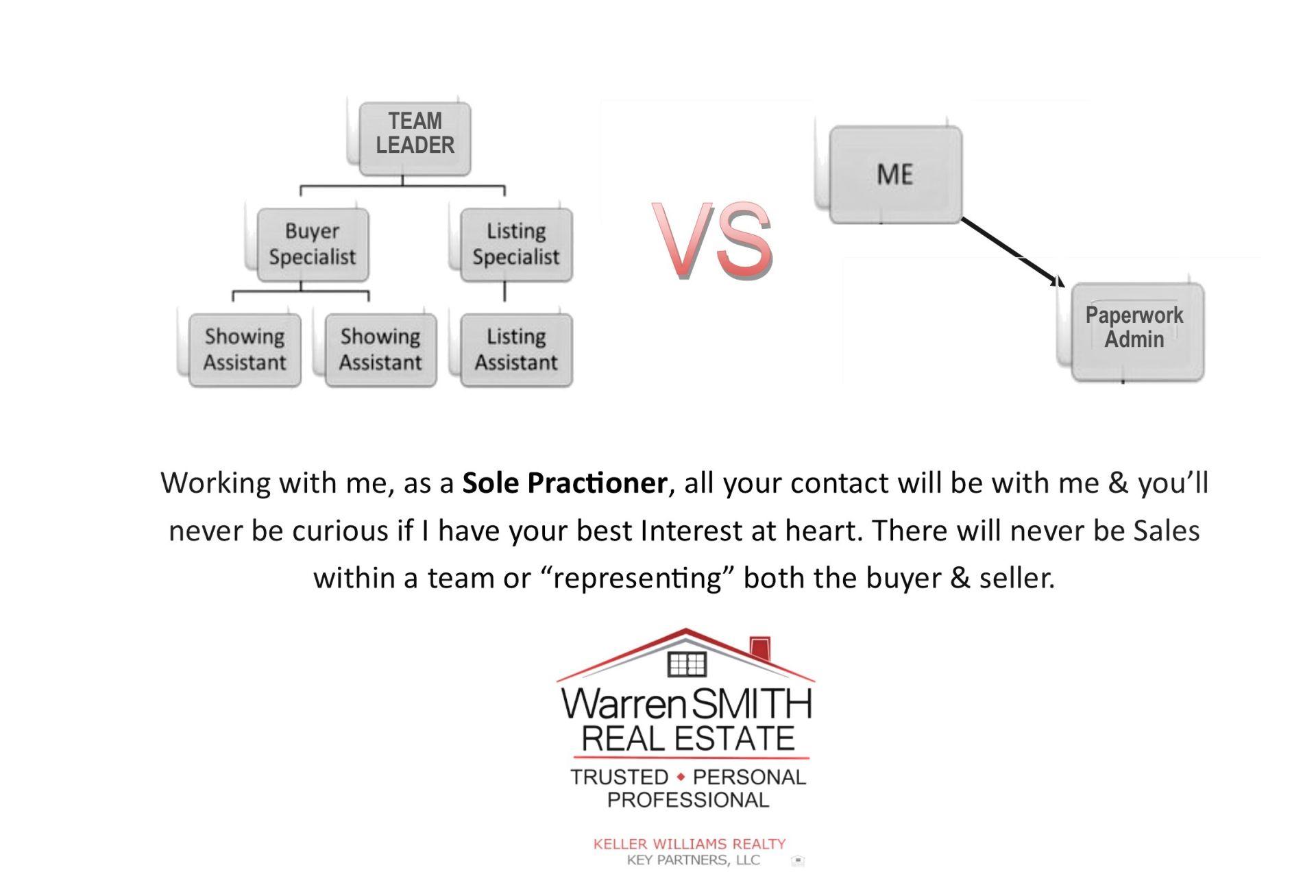 Sole Practioner Real Estate Broker vs Team