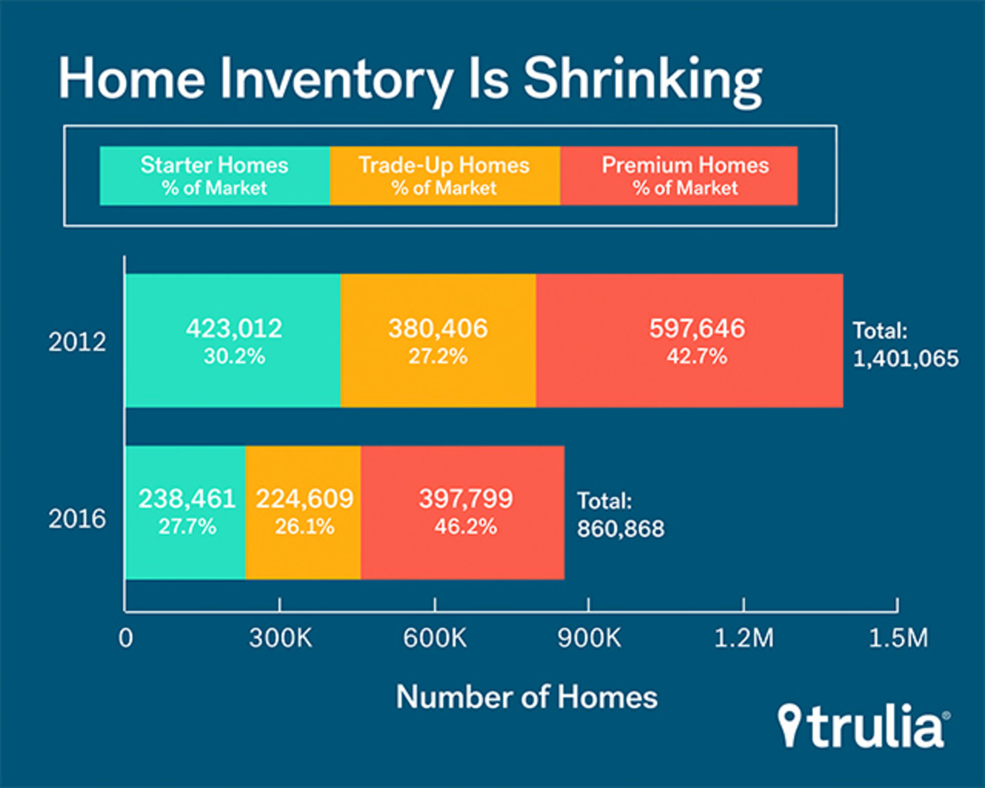 Finding Your New Home in a Limited Market