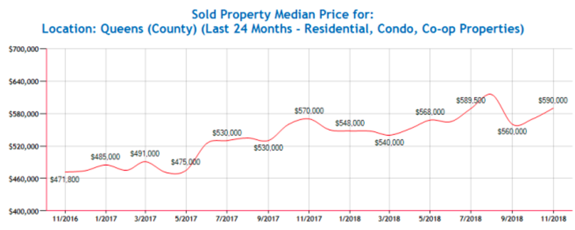 Queens Residential Market Update November 2018