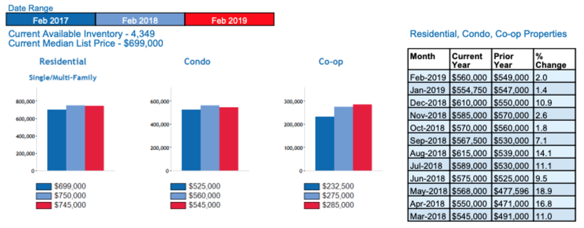 Queens Residential Real Estate Market Update March 2019