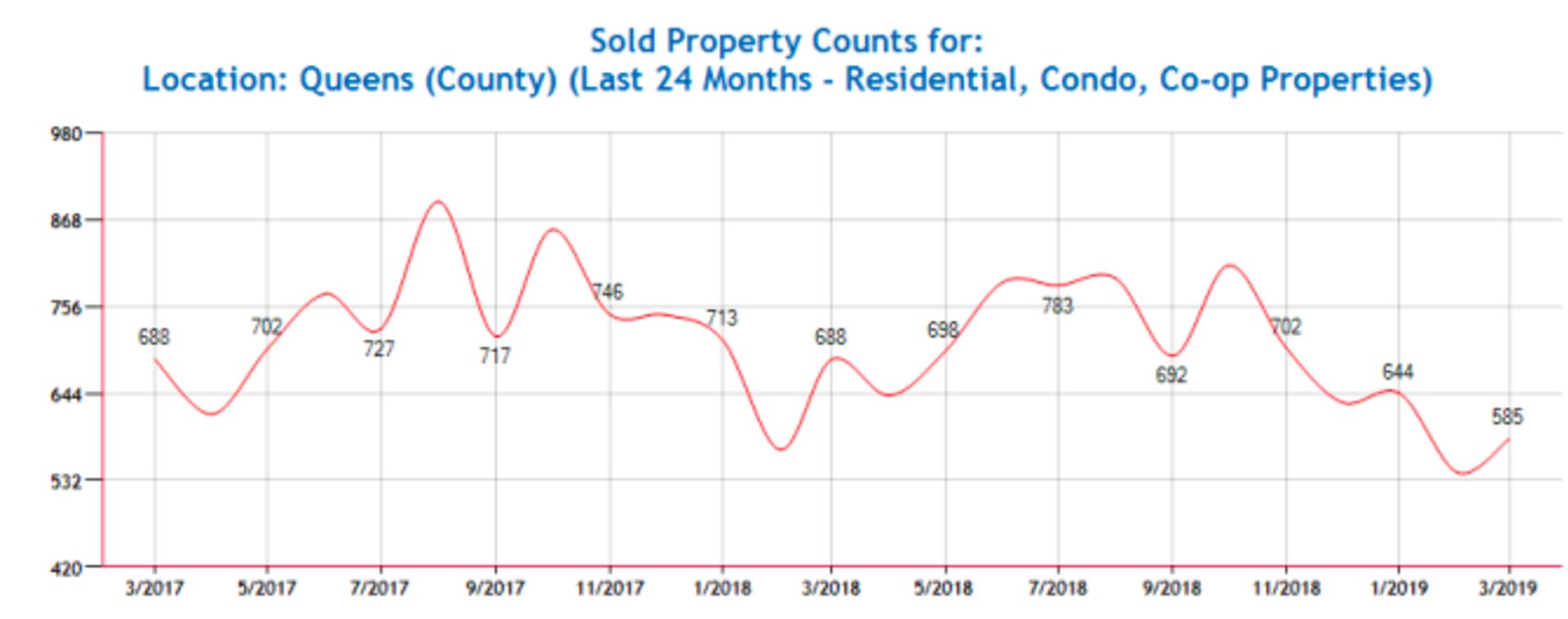 Queens Residential Market Update March 2019