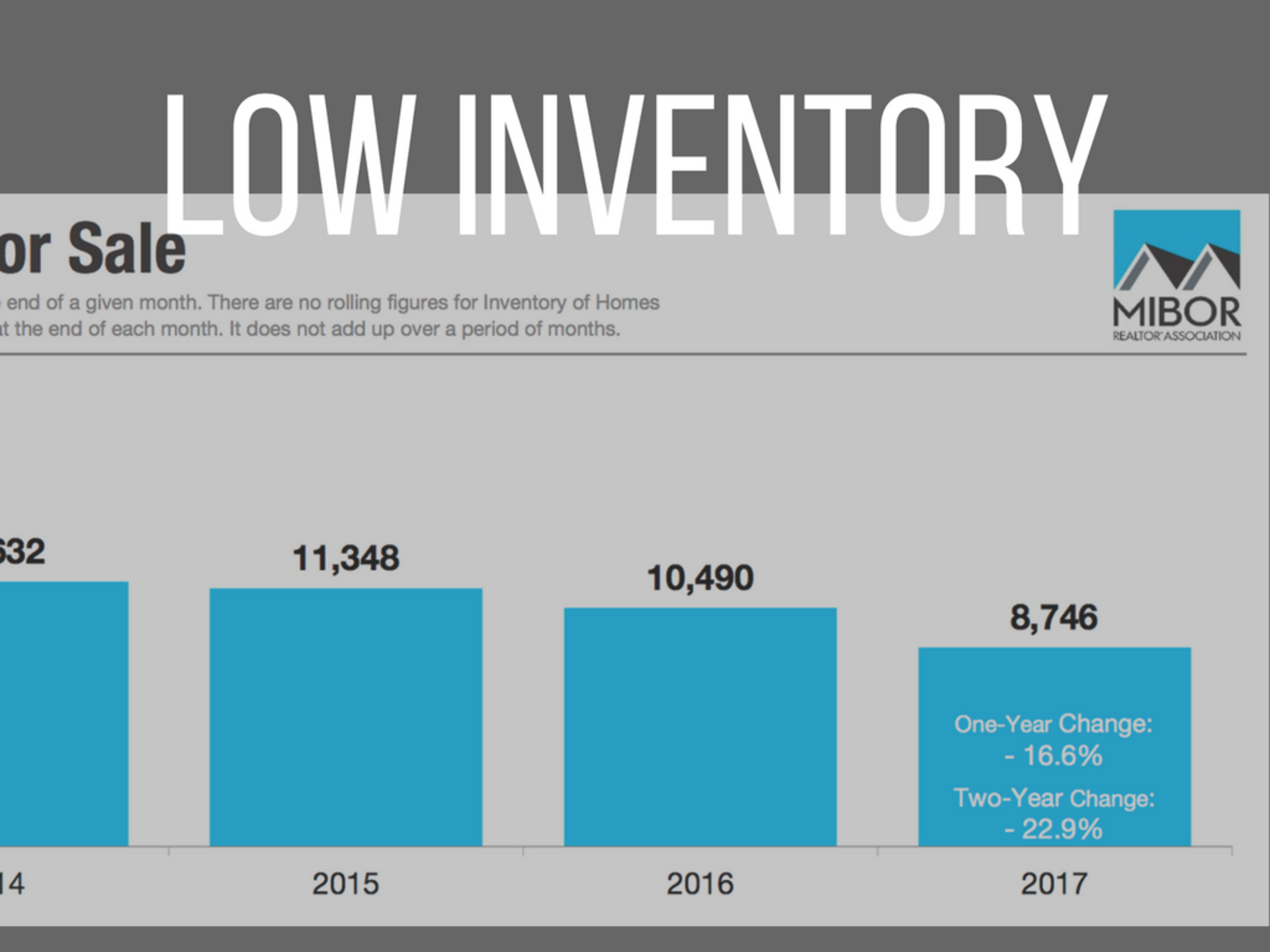 Low Inventory is Creating a Competitive Market