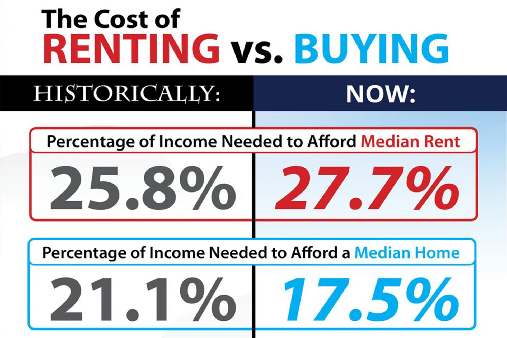 The Cost of Renting vs. Buying This Spring