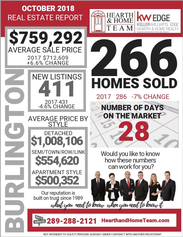 October '18 Real Estate Report Revealed!