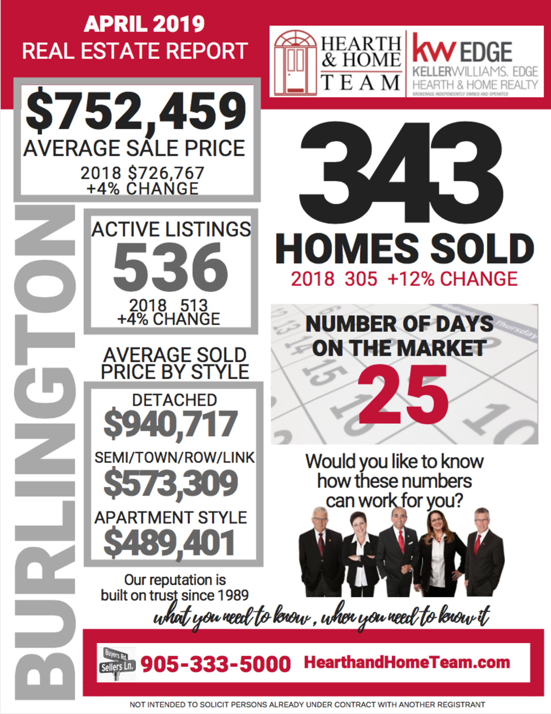 We love our numbers! APRIL STATS ARE IN.