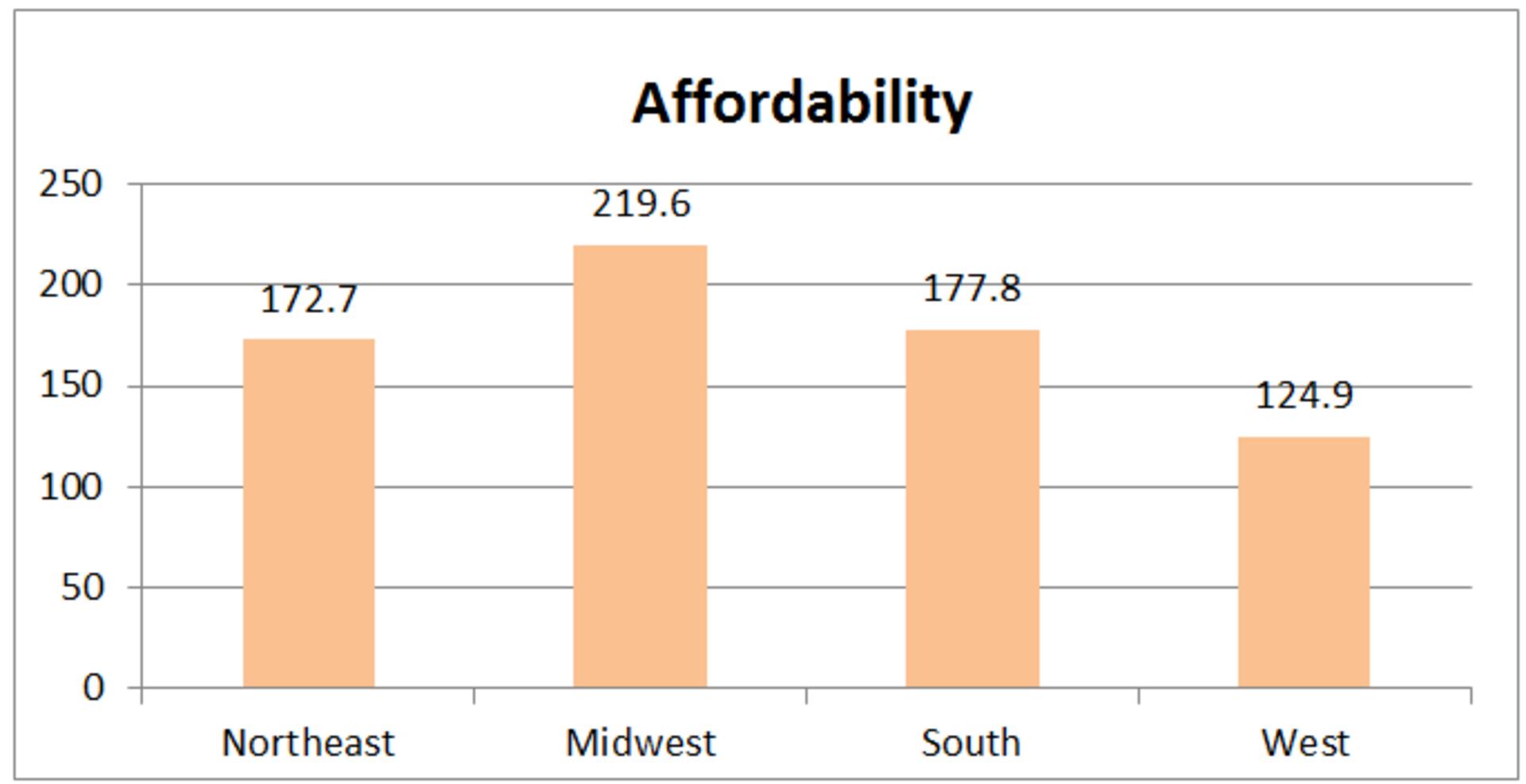 January 2016 Housing Affordability Index