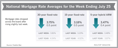 Mortgage Rates Are Back to Near 3-Year Lows