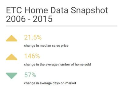East Thompson Community ~ Historical Sales Data