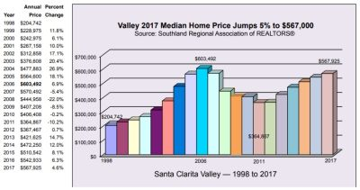 Your SCV Home As An Investment? Well Done