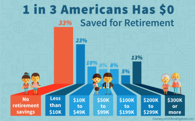 56% of Americans have less than $10,000 in retirement savings