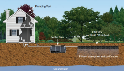 Selling A Home With A Septic System?