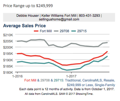 Third Quarter Market Trends Fort Mill SC
