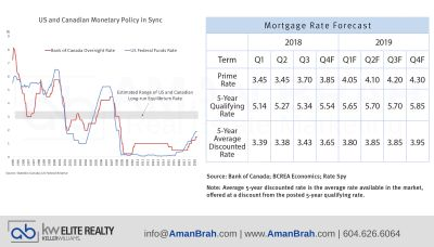 Monetary Policy & Mortgage Rate Forecast
