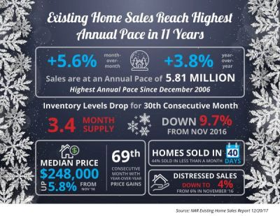 Home Sales Surge and Predictions Favorable going into 2018