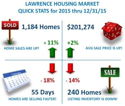 Lawrence Housing Market Stats thru Dec 2015