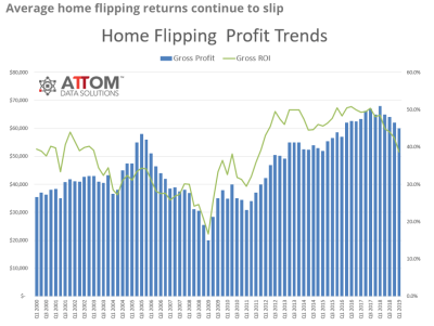 Home Flipping's Popularity Returns, But Don't Expect High Profits