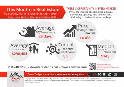 This Month in Treasure Valley Real Estate – April 2018