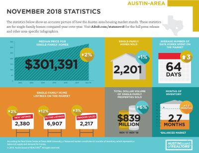 November 2018 Marketing Statistics
