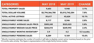 HOUSTON HOME SALES AND PRICES GAIN MOMENTUM IN MAY