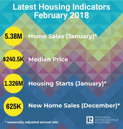 Latest Housing Indicators