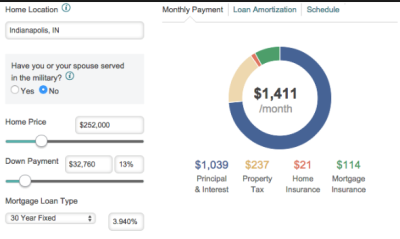 Can You Trust Mortgage Calculators? Yes and No.