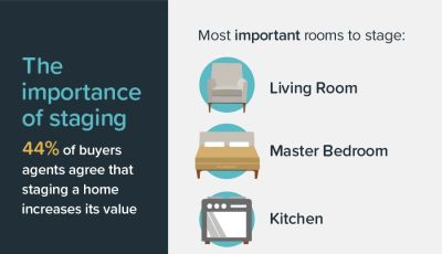 Have you considered staging your home?