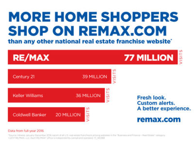 REMAX.COM ONLINE TRAFFIC NEARLY DOUBLES NEXT FRANCHISE SITE