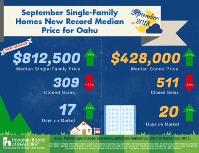 Oahu Market Stats- September 2018