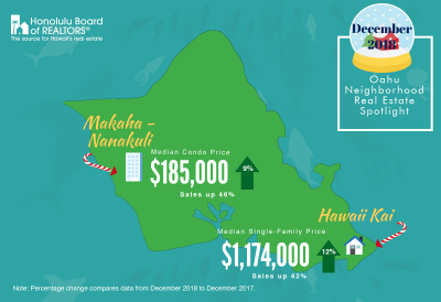 2018 Annual Residential Statistics for Oahu