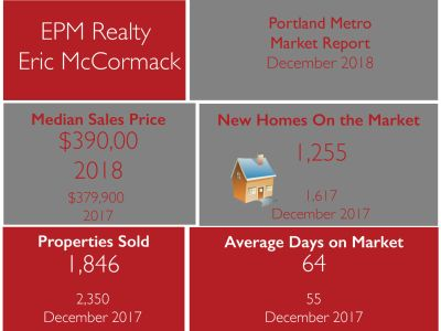 PDX Monthly Market Update December 2018