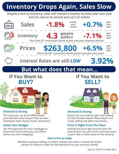 ​Inventory Drops Again, Sales Slow [INFOGRAPHIC]