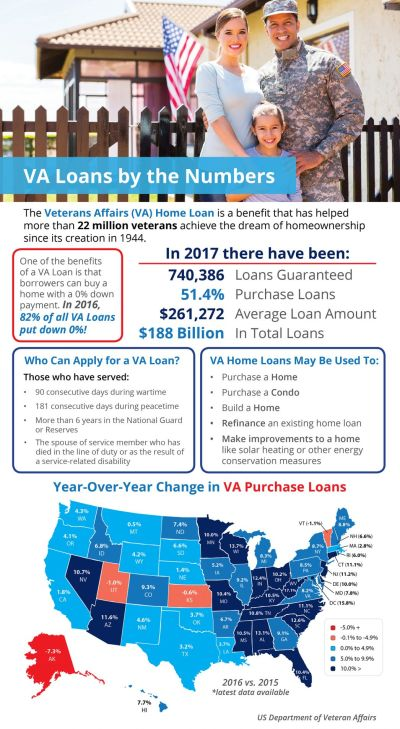 Veterans Affairs Loans by the Numbers [INFOGRAPHIC]