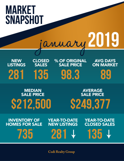 January 2019 Market Snapshot