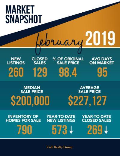 February 2019 Market Snapshot