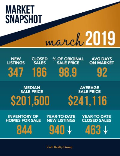March 2019 Market Snapshot