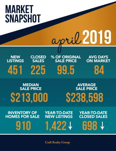April 2019 Market Snapshot
