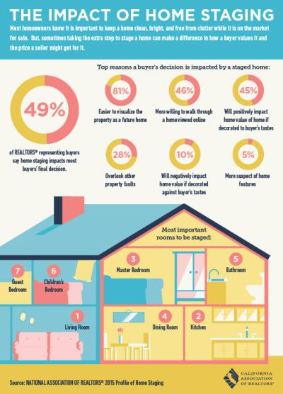 The Impact of Home Staging