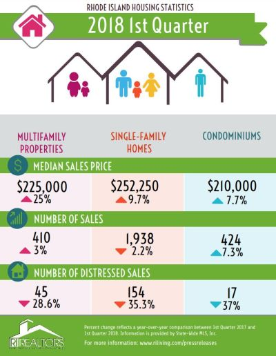 R.I. single-family home prices tick up 9.7% in Q1