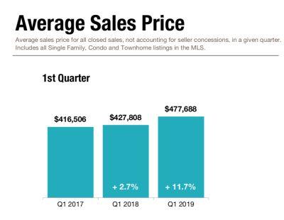 Average Home Sales Price Rises 11.7%