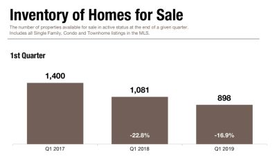 Inventory of Homes Falls 16.9%
