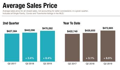 Average Sales Price Increases 8.5%