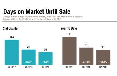 Days on Market Statistics – Q2 2019