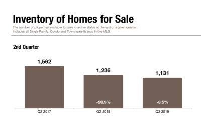 Inventory of Homes Falls 8.5%