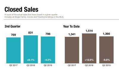 Closed Sales Statistics – Q2 2019