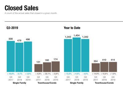 Closed Sales Statistics – Q3 2019