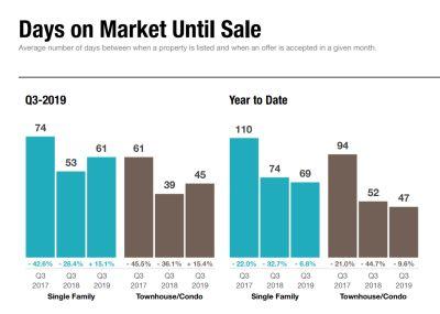Days on Market Statistics – Q3 2019